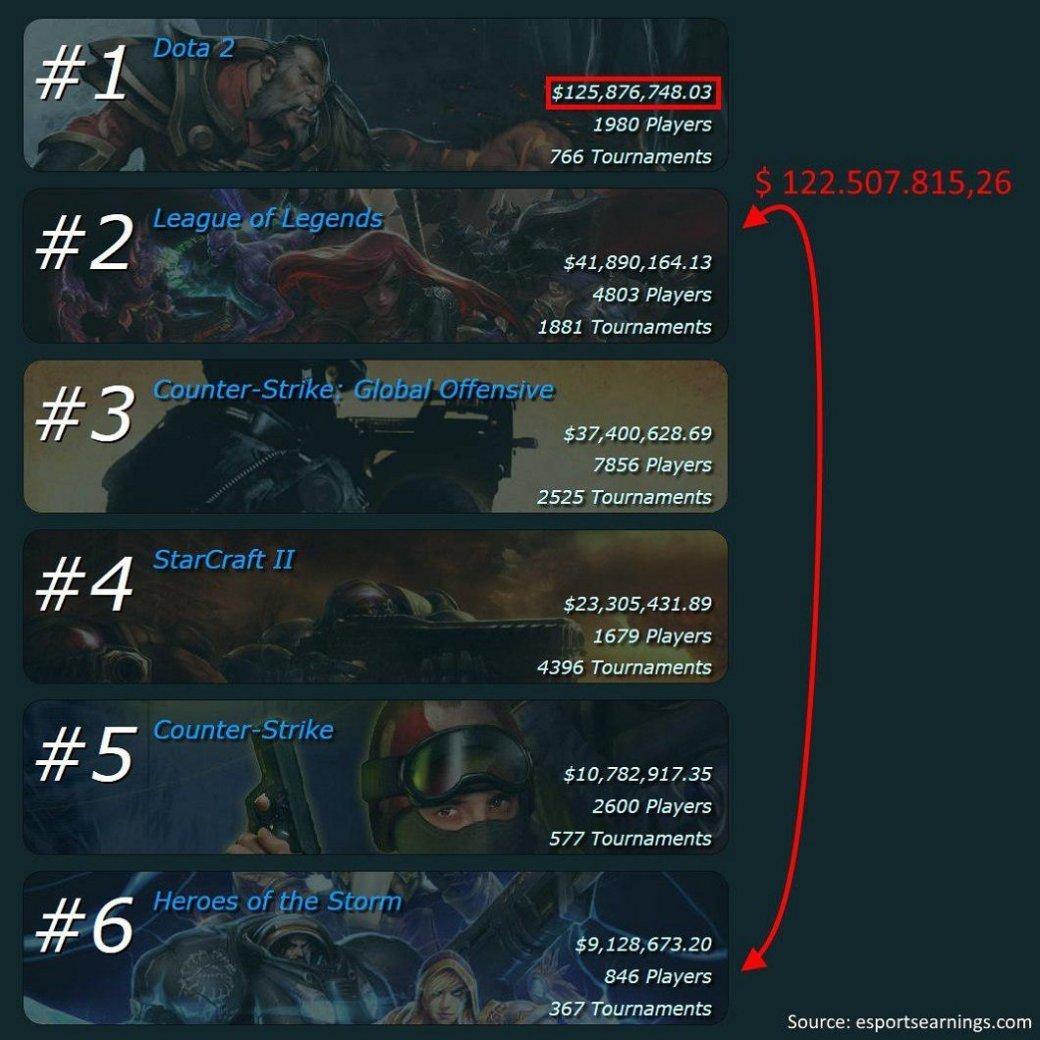 Dota 2 имеет сумму призовых больше, чем все остальные игры вместе