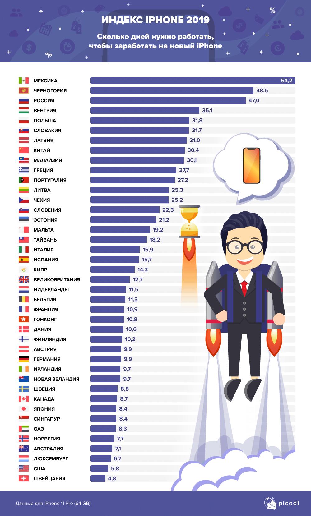 Индекс iPhone 2019: сколько нужно работать вразных странах, чтобы купить новый iPhone