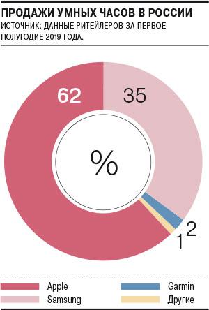 Сколько «умных» часов ифитнес-трекеров продали вРоссии в2019 году