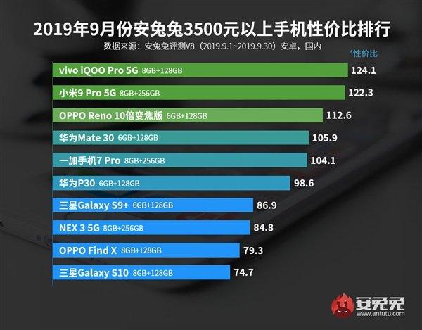 AnTuTu назвал лучшие смартфоны сентября посоотношению цены ипроизводительности