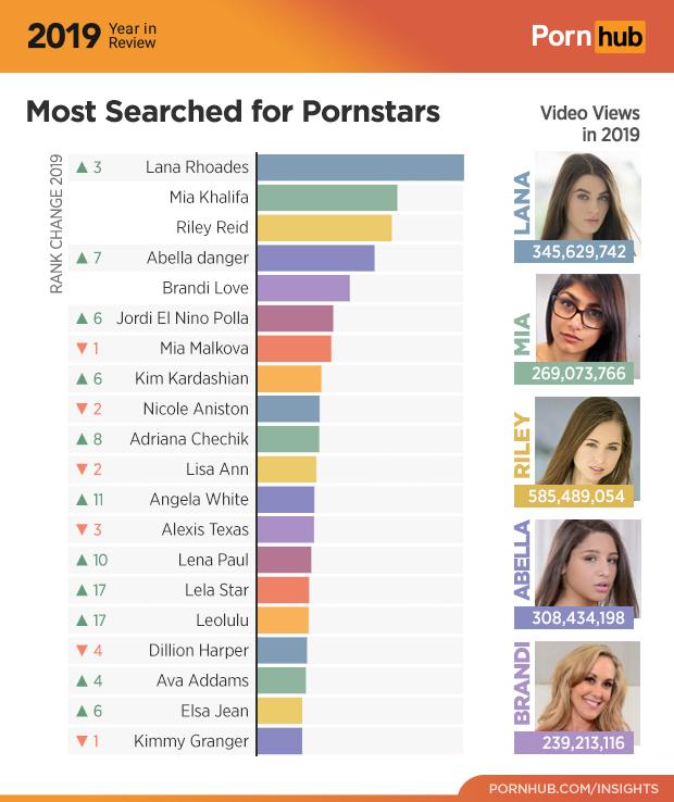 Pornhub подвел итоги 2019 года. ВРоссии очень любят хентай иСашу Грей