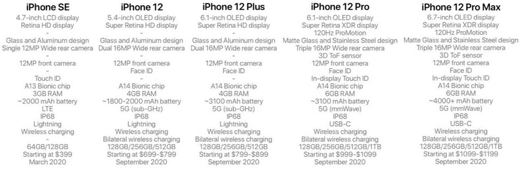 Опубликованы характеристики, цены ивремя выхода нового iPhone SEичетырех моделей iPhone12