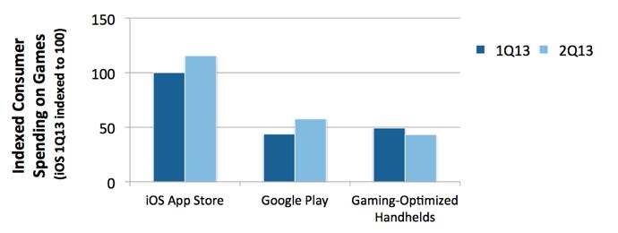 Игры для телефонов покупают лучше, чем игры для портативных консолей