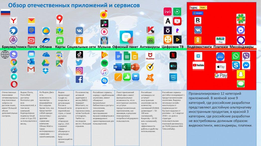 Импортозамещение: в России составили список альтернатив популярным иностранным приложениям