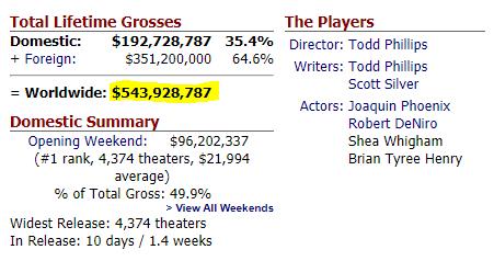 Всего за10 дней «Джокер» заработал больше полумиллиарда долларов